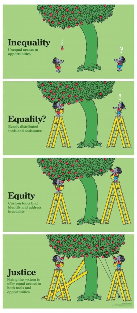 Inequality, Equality? Equity, Justice.